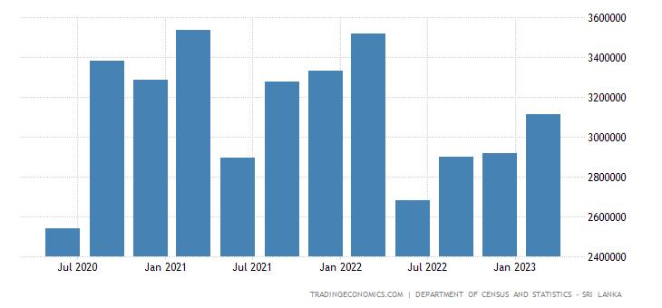 Sri Lanka GDP Constant Prices