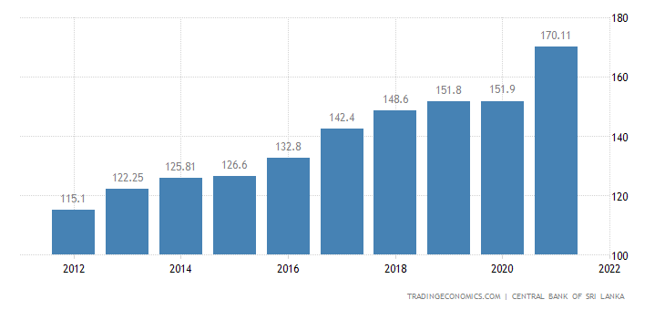 Sri Lanka GDP Deflator