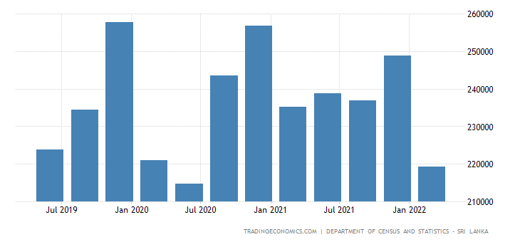 Sri Lanka GDP From Agriculture