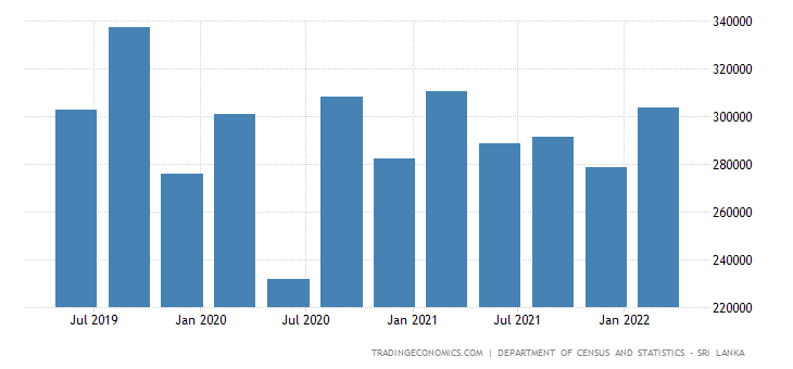Sri Lanka GDP From Construction