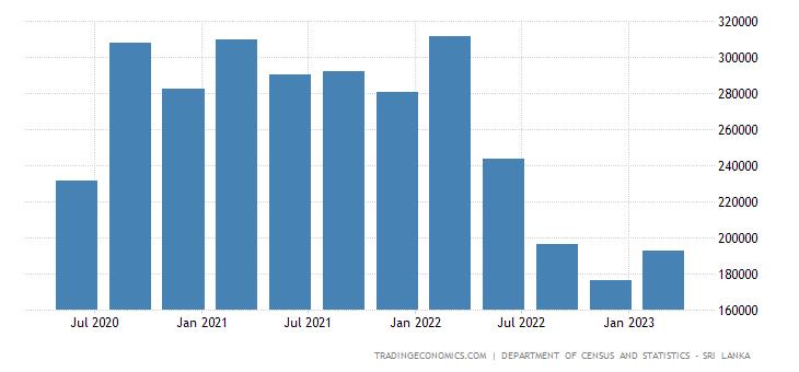 Sri Lanka GDP From Construction