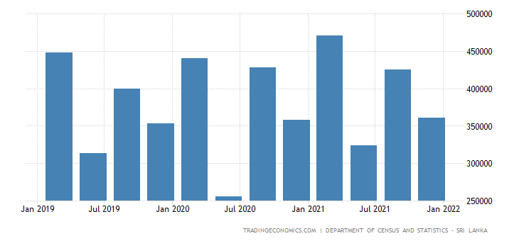 Sri Lanka GDP From Manufacturing