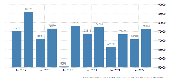 Sri Lanka GDP From Mining