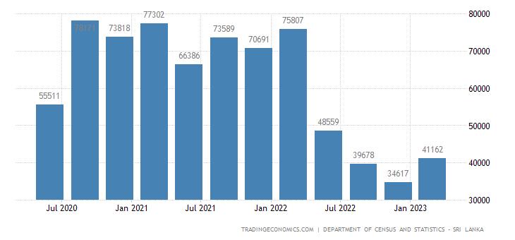 Sri Lanka GDP From Mining