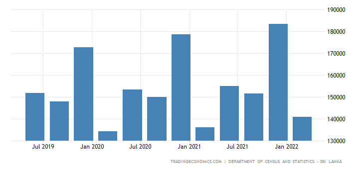 Sri Lanka GDP From Public Administration and Defense