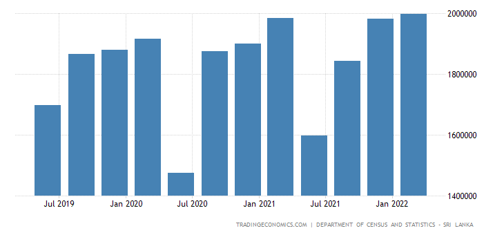 Sri Lanka GDP From Services