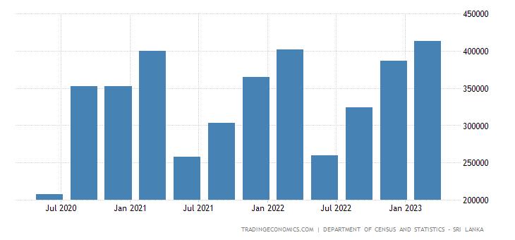 Sri Lanka GDP From Transport