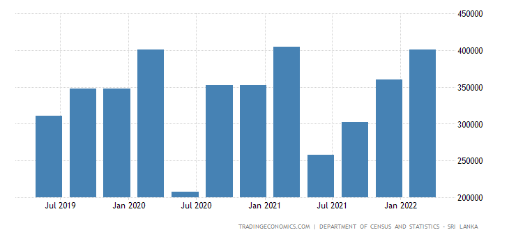 Sri Lanka GDP From Transportation of Goods and Passengers Including Warehousing
