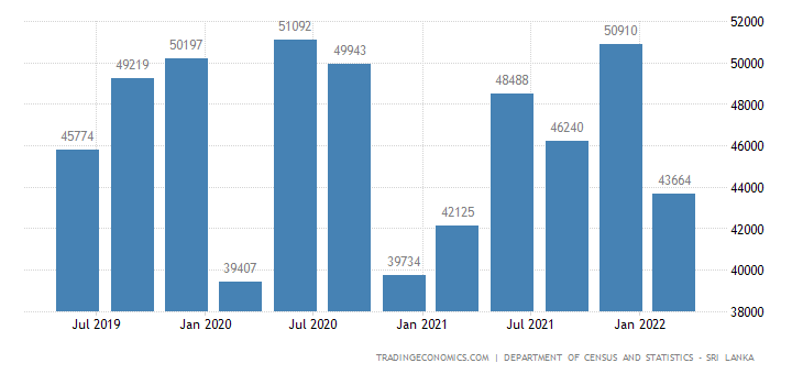 Sri Lanka GDP From Electricity, Gas, Steam and Air Conditioning Supply
