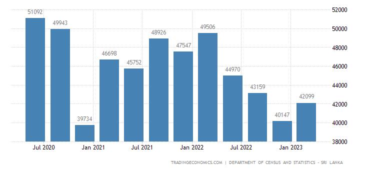 Sri Lanka GDP From Utilities