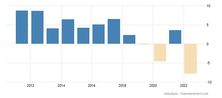sri lanka gdp growth annual percent 2010 wb data