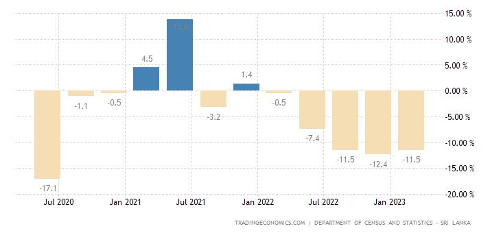 Sri Lanka GDP Annual Growth Rate