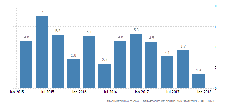 Sri Lanka GDP Growth Rate