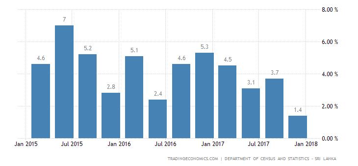 Sri Lanka Gdp Growth Rate 2019 Data Chart Calendar
