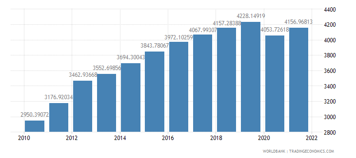 sri lanka gdp per capita constant 2000 us dollar wb data