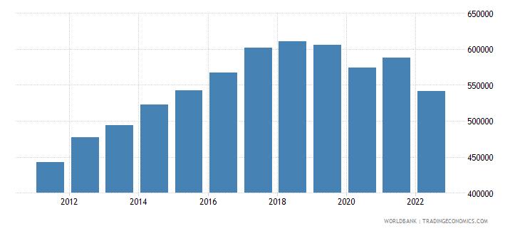 sri lanka gdp per capita constant lcu wb data