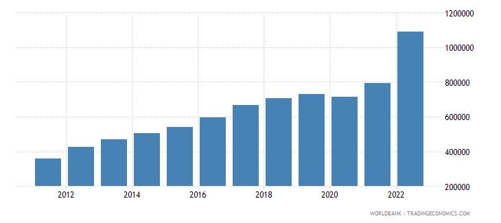 sri lanka gdp per capita current lcu wb data