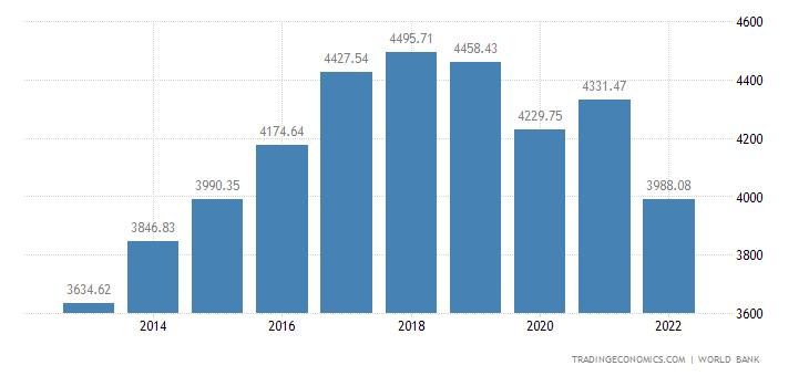 Sri Lanka GDP per capita
