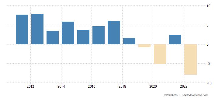 sri lanka gdp per capita growth annual percent wb data
