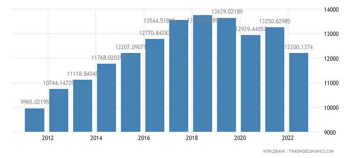 sri lanka gdp per capita ppp constant 2005 international dollar wb data
