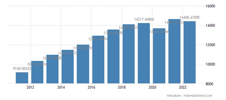 sri lanka gdp per capita ppp us dollar wb data