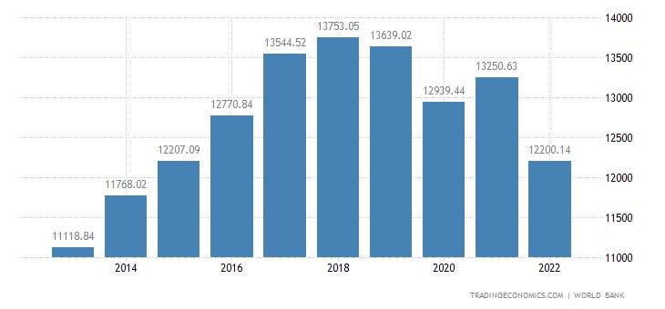 Sri Lanka GDP per capita PPP