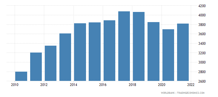 sri lanka gdp per capita us dollar wb data
