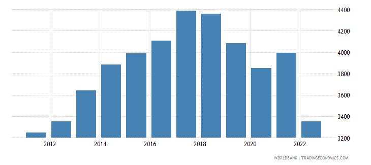 sri lanka gdp per capita us dollar wb data