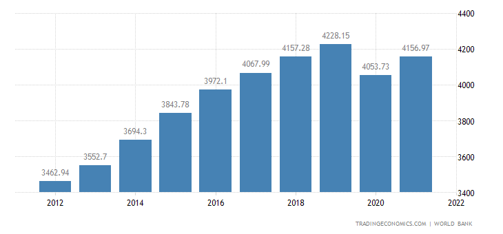 Image result for sri lanka economy