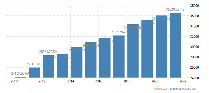 sri lanka gdp per person employed constant 1990 ppp dollar wb data