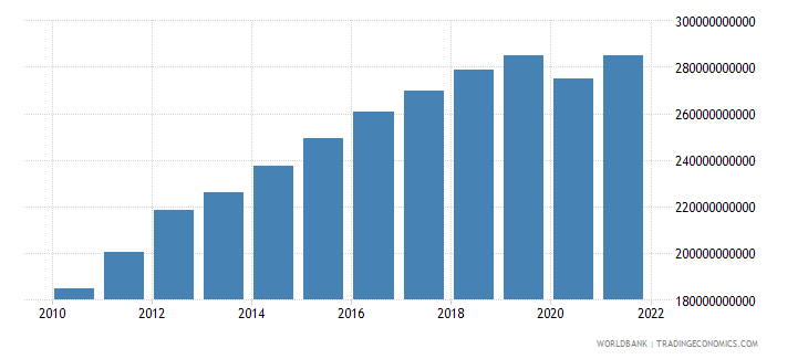 sri lanka gdp ppp constant 2005 international dollar wb data