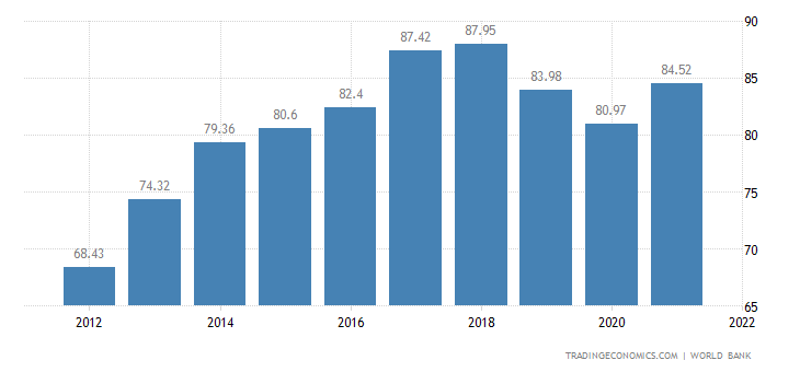 Sri Lanka GDP