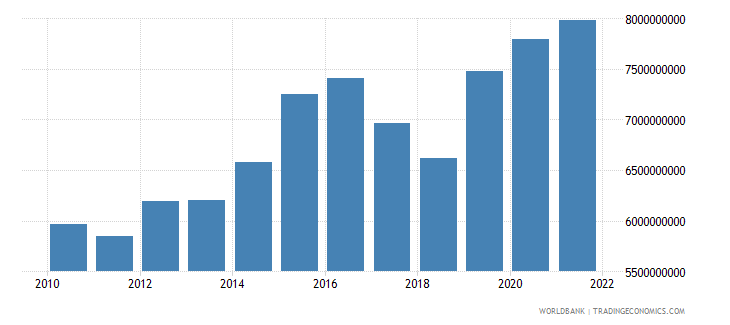 sri lanka general government final consumption expenditure constant 2000 us dollar wb data