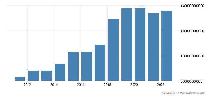 sri lanka general government final consumption expenditure constant lcu wb data