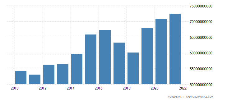 sri lanka general government final consumption expenditure constant lcu wb data