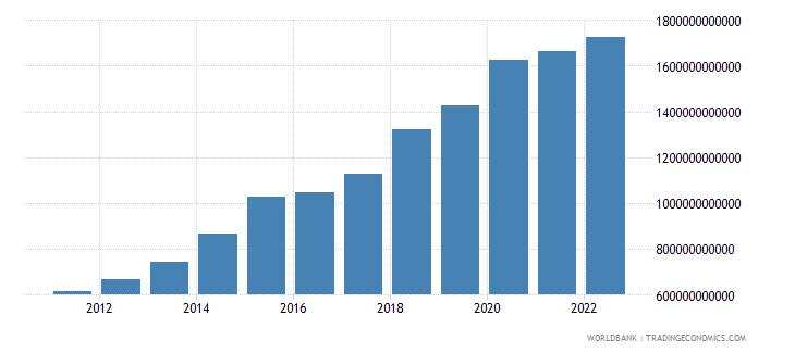 sri lanka general government final consumption expenditure current lcu wb data