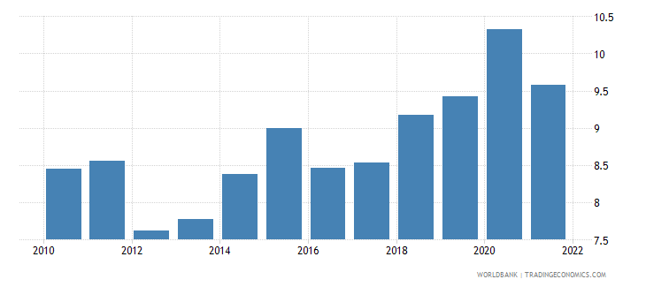 sri lanka general government final consumption expenditure percent of gdp wb data