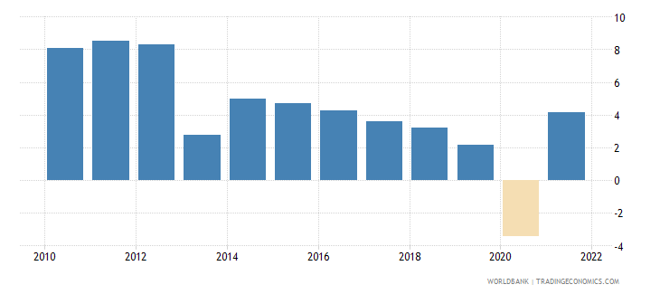 sri lanka gni growth annual percent wb data