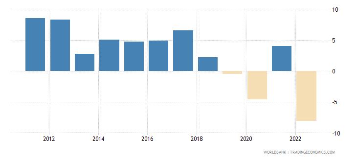 sri lanka gni growth annual percent wb data