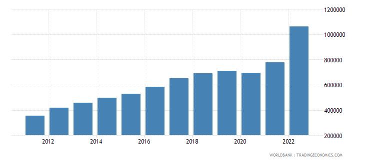 sri lanka gni per capita current lcu wb data