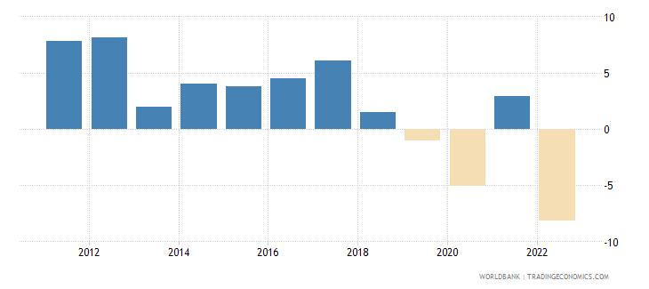 sri lanka gni per capita growth annual percent wb data
