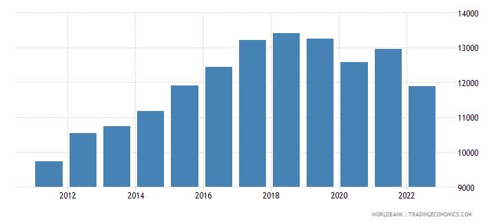 sri lanka gni per capita ppp constant 2011 international $ wb data