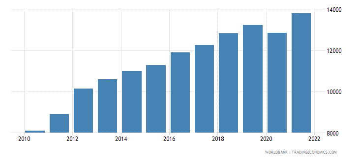 sri lanka gni per capita ppp us dollar wb data