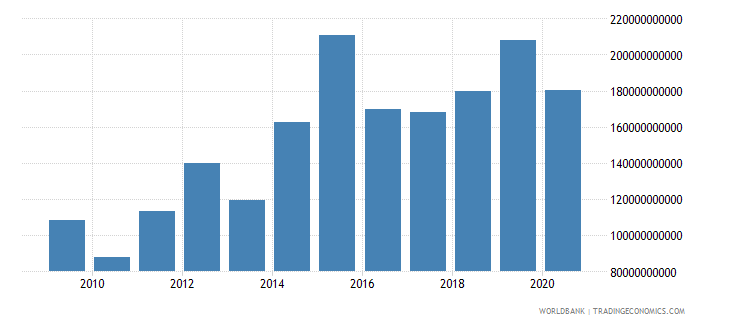 sri lanka goods and services expense current lcu wb data