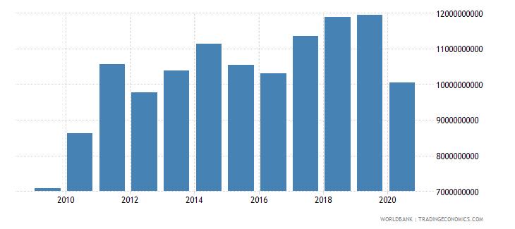sri lanka goods exports bop us dollar wb data