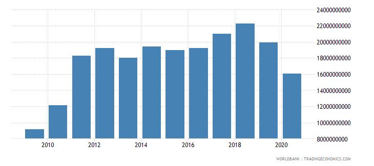 sri lanka goods imports bop us dollar wb data