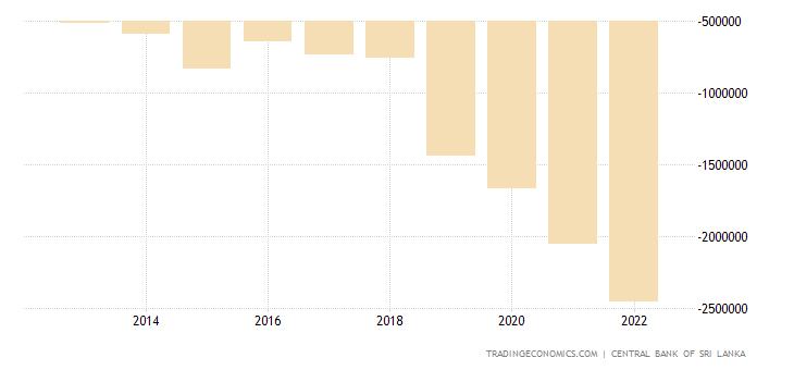 Sri Lanka Government Budget Value