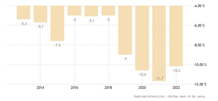Sri Lanka Government Budget