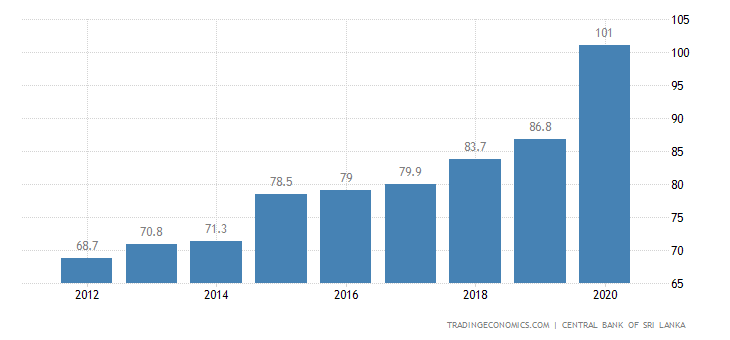 Sri Lanka Government Debt to GDP