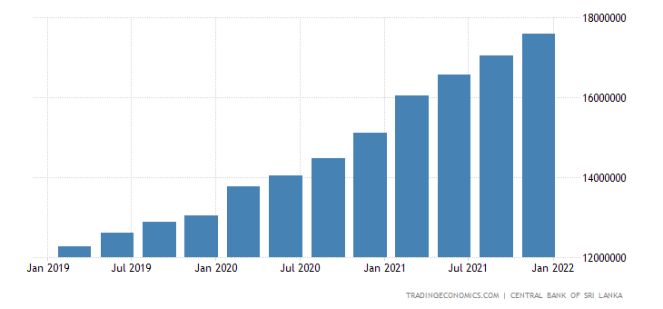 Sri Lanka Government Debt